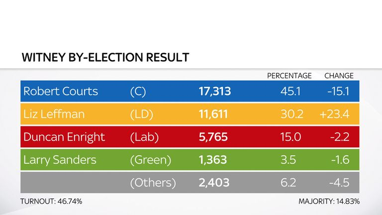 Witney by-election result