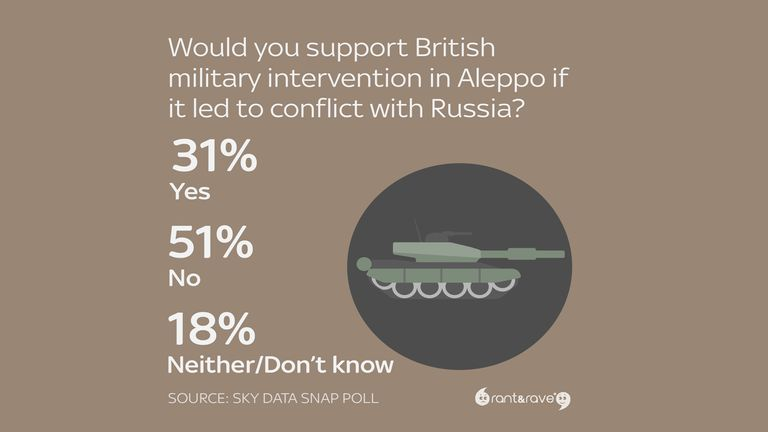 Would you support British military intervention in Aleppo if it led to conflict with Russia?