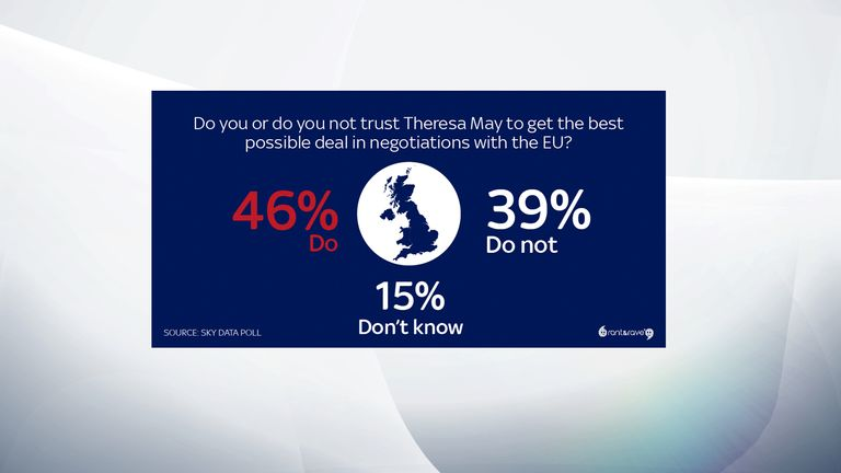 Some 46% of people think Theresa May will get the best deal with the EU