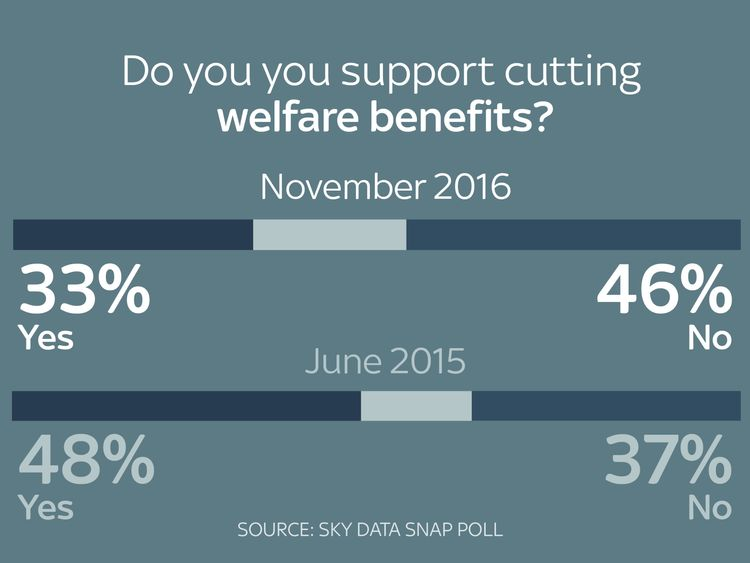 The number supporting welfare cuts has dropped considerably since 2015