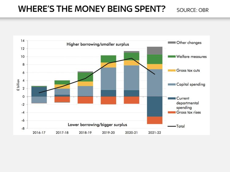 Chart to go with Ed Conway analysis piece on Autumn Statement 2016 - Where's the money being spent?
