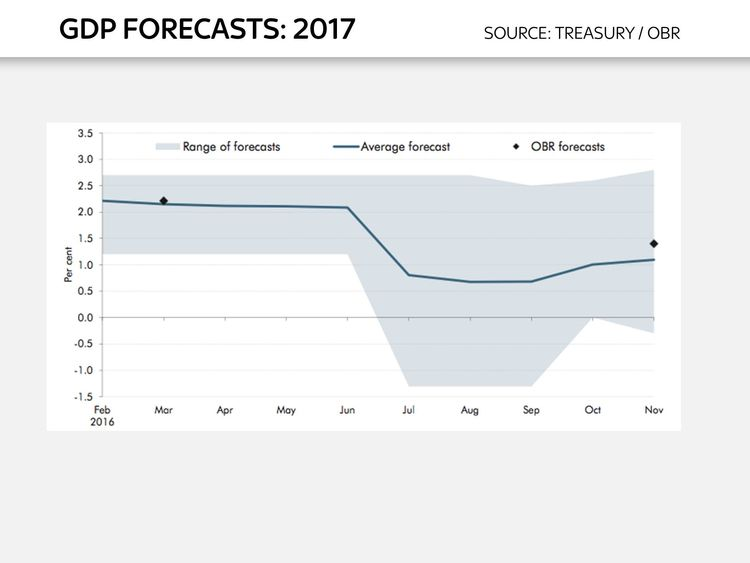 Chart to go with Ed Conway analysis piece on Autumn Statement 2016 - GDP forecasts 2017