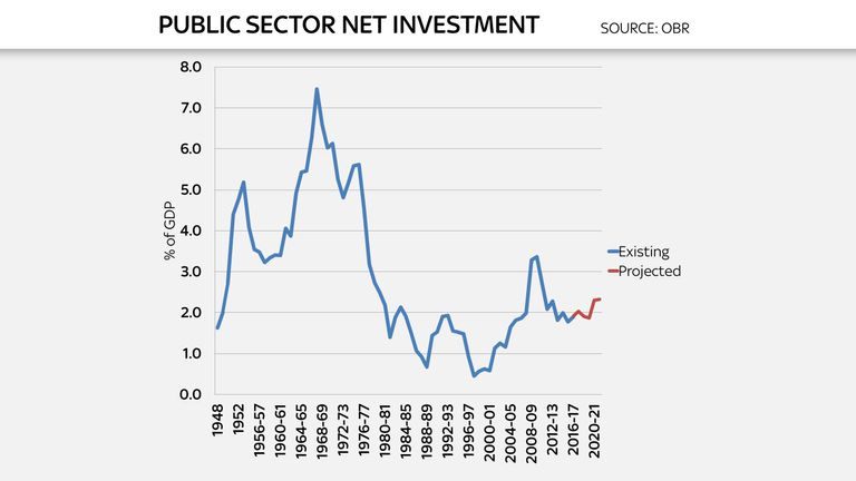 Autumn Statement 2016 charts for Ed Conway analysis - public sector net investment