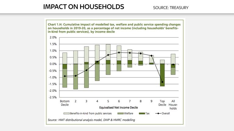 Chart to go with Ed Conway analysis on Autumn Statement 2016 - Impact on households