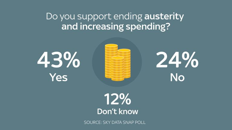 The biggest percentage want austerity to end