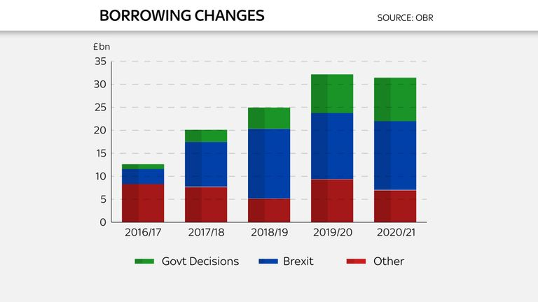 Chart to go with Ed Conway analysis piece on Autumn Statement 2016 - Borrowing changes