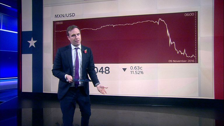 Ed Conway shows how the Mexican peso has dipped sharply on election night