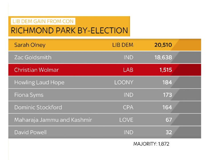 Richmond Park by-election results