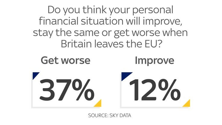 Many expect to see their finances hit by Brexit