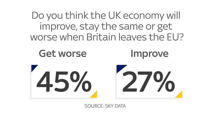 Many think the UK economy will get worse when we leave the EU