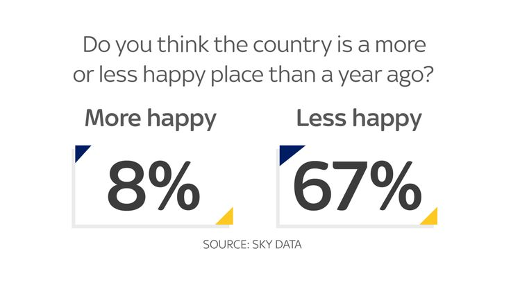 Most people think the country is a less happier place post-Brexit