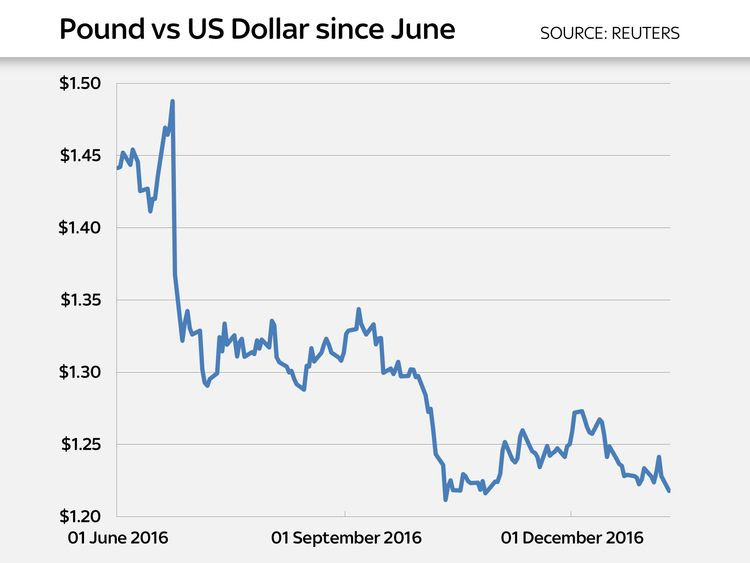 The pound's closing price against the dollar since June