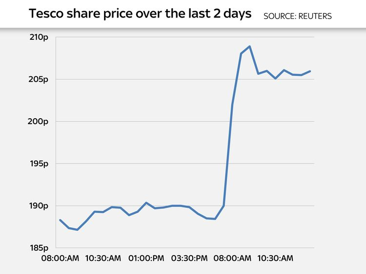 How shares responded to the Booker deal