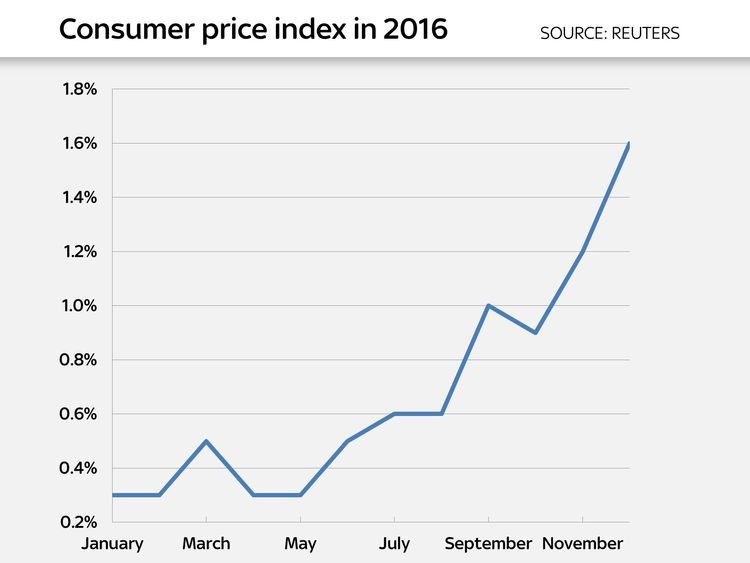 Inflation stood at 0.3% in January 2016
