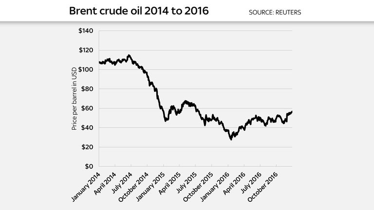 Brent crude remains almost half the price it was in 2014