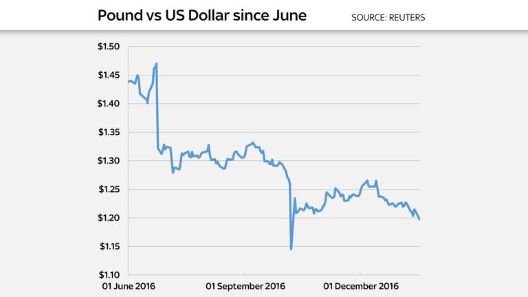 The chart indicates daily low points for sterling since 1 June 2016
