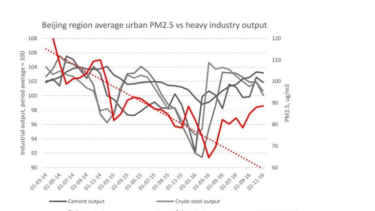 A Greenpeace graph shows pollution rising alongside industrial output