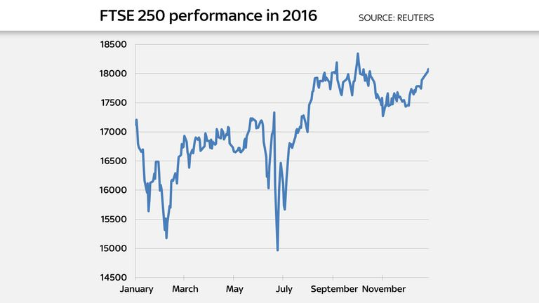 The FTSE 250 was 3% up over the course of 2016