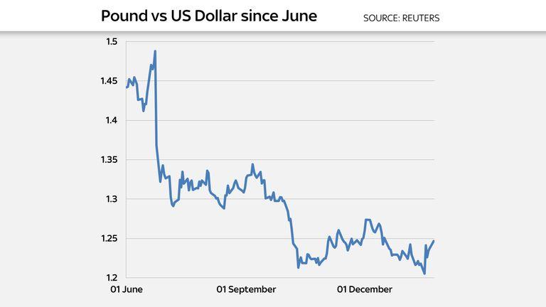 Pound v dollar since June