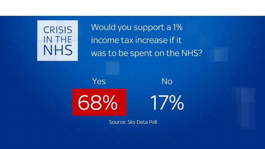 Sky data poll on the NHS