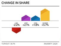 Stoke by-election change in share