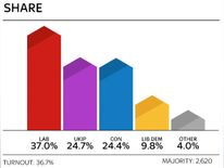 Stoke by-election share