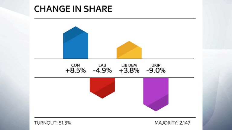 Copeland by-election change in share