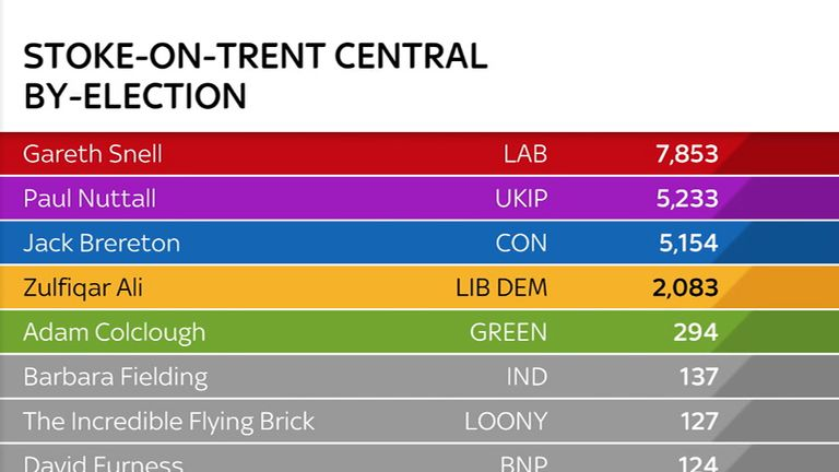 Stoke-on-Trent Central by-election results