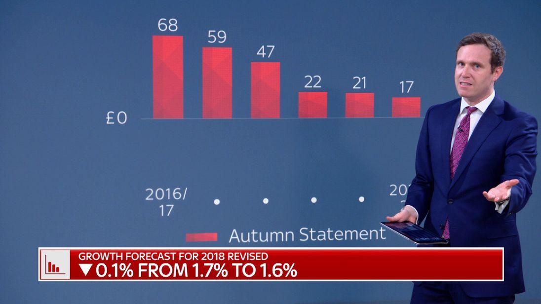 Sky News Budget reaction Ed Conway