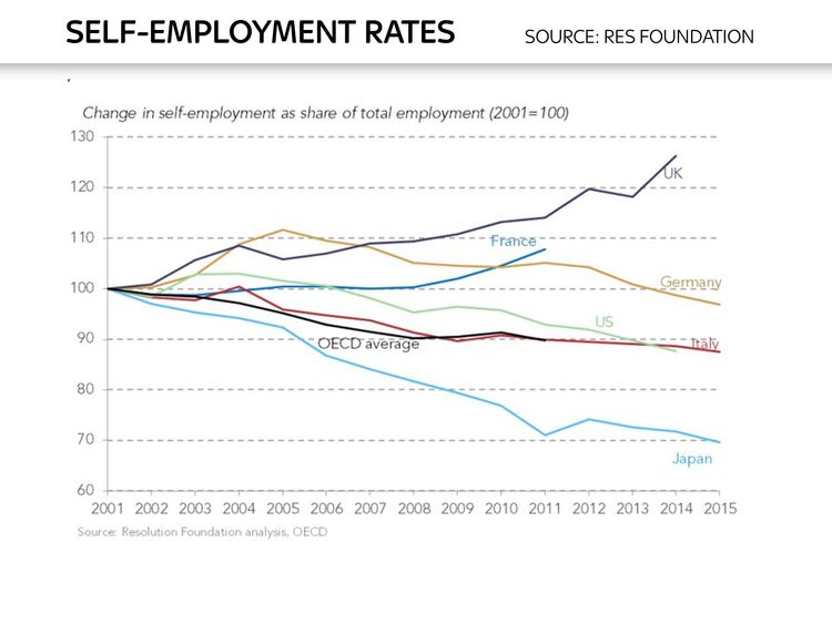Ed Conway chart on self-employment rates