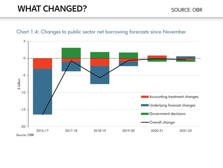 Ed Conway chart on changes to public sector borrowing forecasts