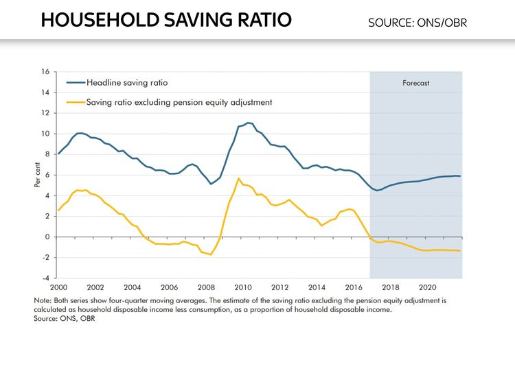 Ed Conway chart on savings ratio