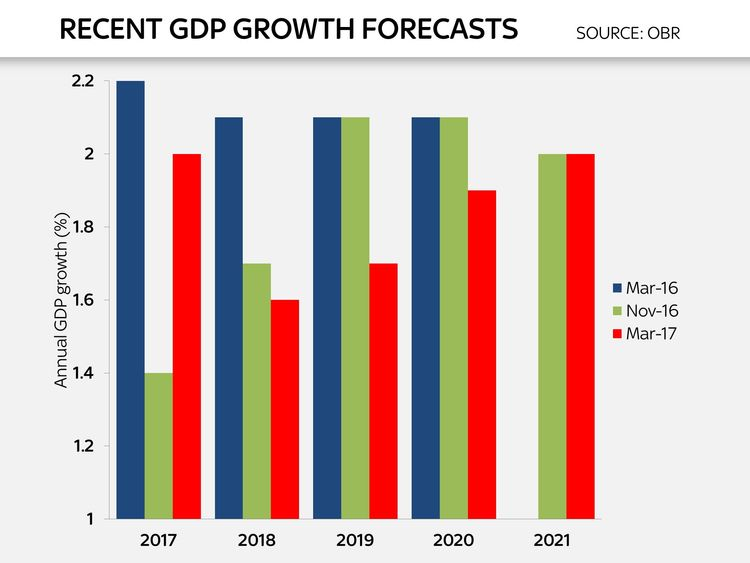 Ed Conway chart on GDP growth forecasts