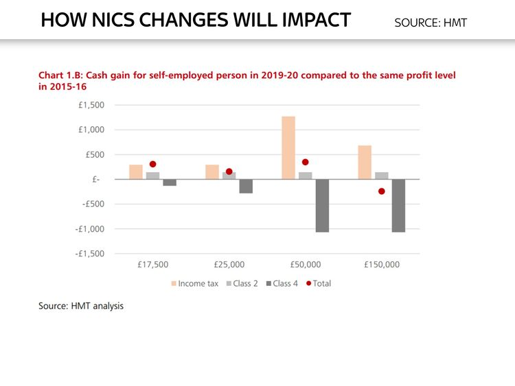 Ed Conway chart on impact of National Insurance changes for self-employed