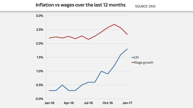 The gap between inflation and wage growth is closing fast