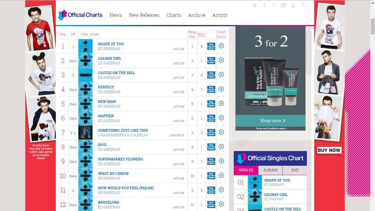 Divide's 16 tracks occupy the Top 20 Singles Chart