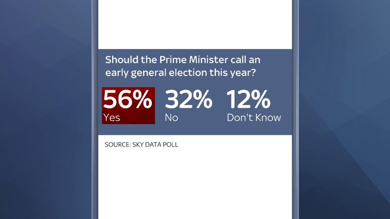The majority of Britons would support bringing the general election forward to this year