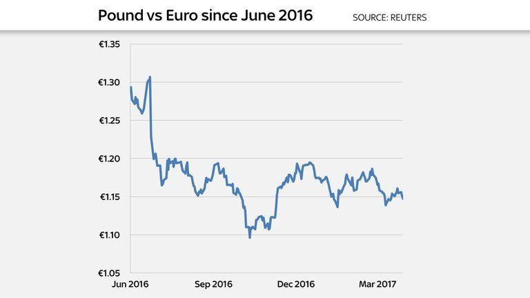Pound versus euro