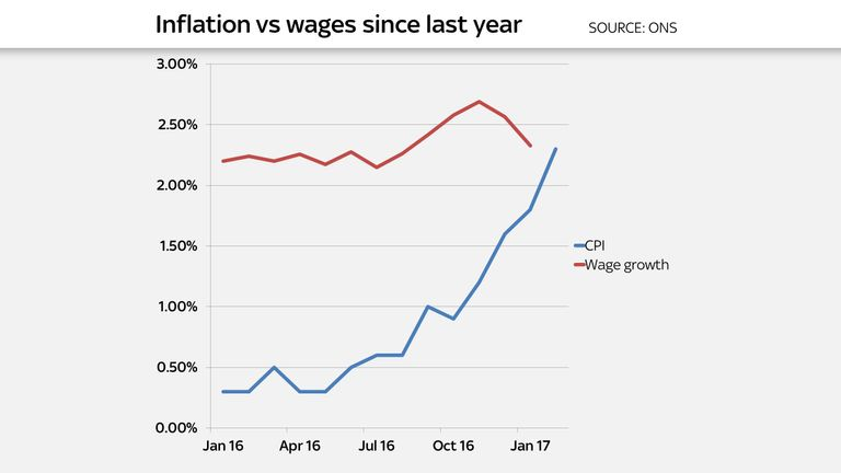 Inflation vs wages graph March 2017