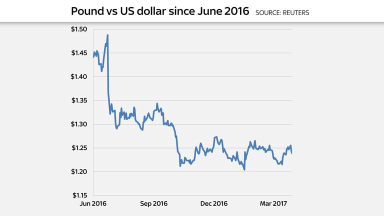 Sterling is trading above its Brexit vote lows versus the dollar