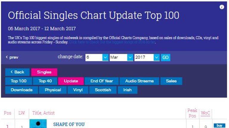 Ed Sheeran Chart