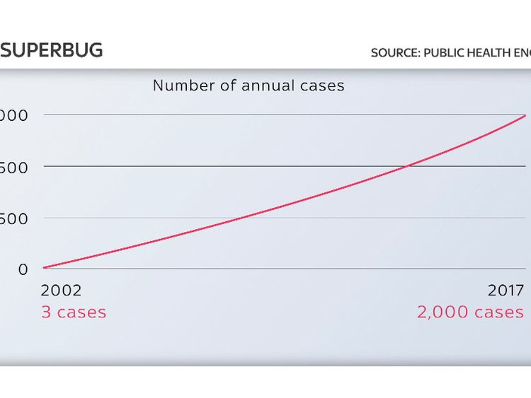 The rise in the number of cases of CPE infection in England