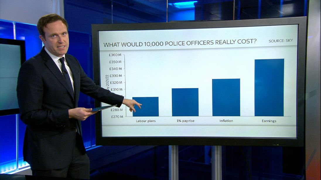 Sky's Ed Conway takes a closer look at Labour's Police spending plans
