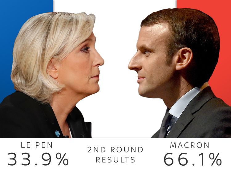 The second round results of the French election, with Mr Macron taking two thirds of the vote