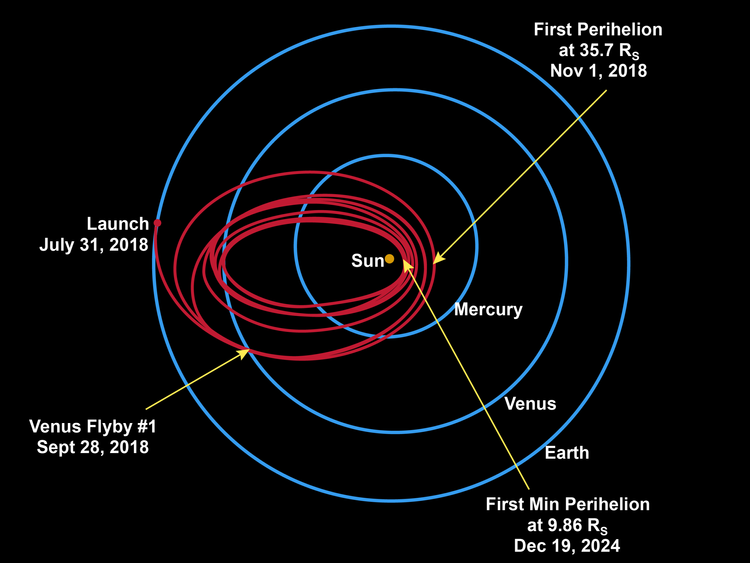 The spacecraft will use seven Venus flybys over nearly seven years to gradually shrink its orbit around the sun. Pic John Hopkins University Applied Physics Lab