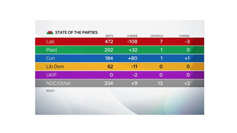 Labour lost 108 councillors in Wales