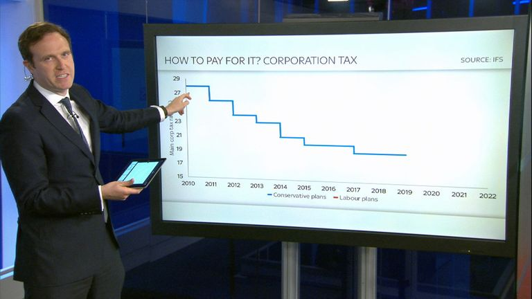 Can Labour increase spending on schools by raising Corporation Tax?