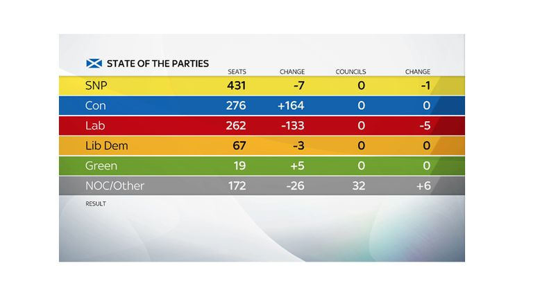 The Tories added 164 councillors in Scotland
