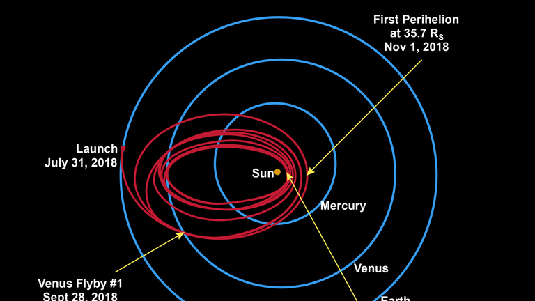 The spacecraft will use seven Venus flybys over nearly seven years to gradually shrink its orbit around the sun. Pic: John Hopkins University Applied Physics Lab