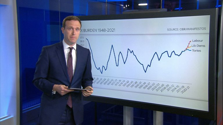 Ed Conway looks at the economics in party manifestos